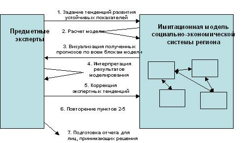 Поэтому для их описания используются имитационно-экспертные модели.  Рис. 1. Схема имитационно-экспертного...